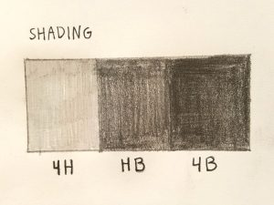 A basic chart showing the differences between pencils.